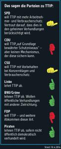 Wie unsere Parteien zu TTIP stehen.