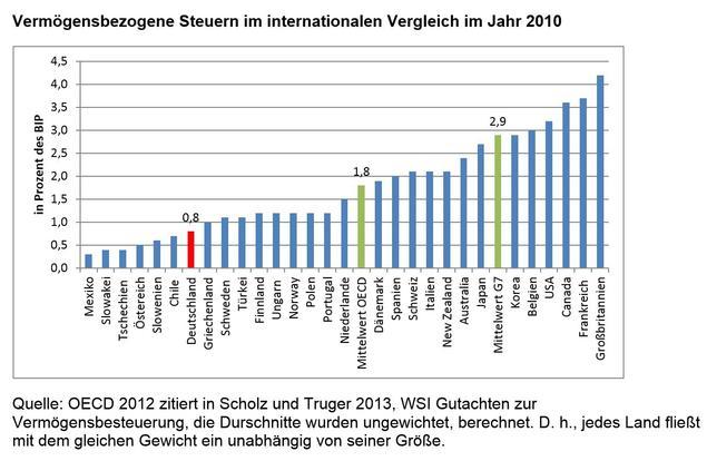 Sieben Wege zu einer Korrektur der Vermögensverteilung in Deutschland