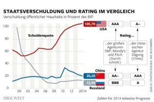 USA deutlich höher verschuldet als China und Russland