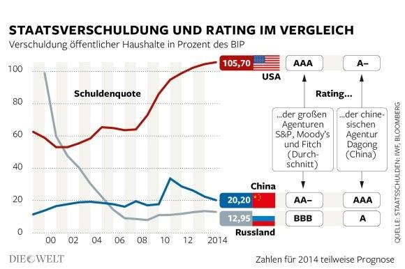 USA deutlich höher verschuldet als China und Rußland