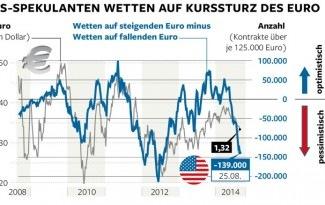 Wall Street setzt Milliarden auf Europas Abstieg