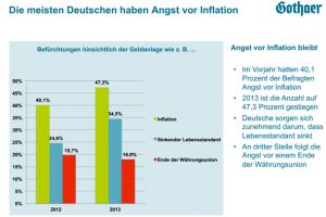 Welche Ängste die Deutschen vom Sparen abhalten...