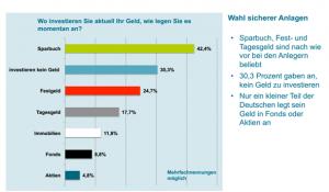 Die überwältigende Mehrheit der Deutschen entwertet sein Geld in zinsbasierten Geldwerten an