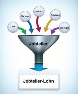 Das Jobteiler-Prinzip in einer Grafik