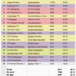 Zuschauerschnitt der 3.Liga 2017/18