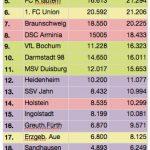 Zuschauerschnitt 2.Bundesliga
