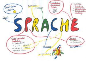 Fremdsprachen lernen mit der Birkenbihl-Methode