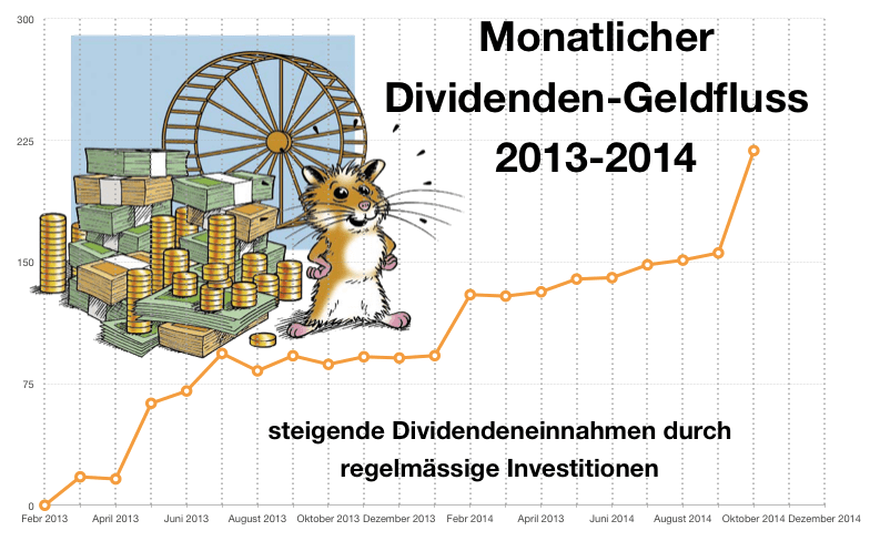 monatlicher Cashflow durch dividendenstarke Aktien